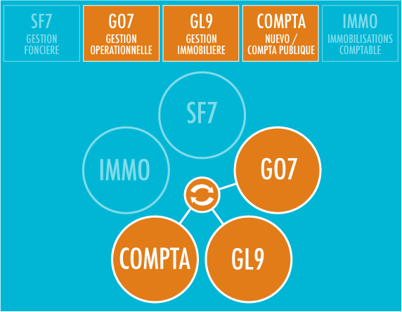 Gestion immobiliere - Interoperabilite Universem