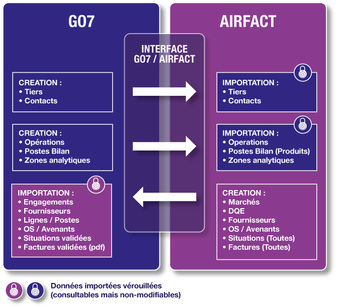 Circulation des informations entre AirFact et GO7